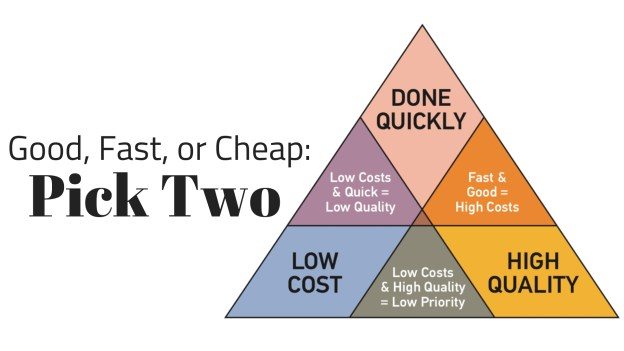 good/fast/cheap pyramid - pick two