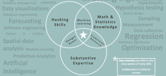 Venn diagram: Hacking, Expertise, Math Knowledge = Data scientists
